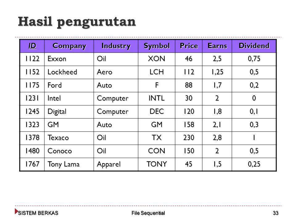 Hasil pengurutan ID Company Industry Symbol Price Earns Dividend 1122