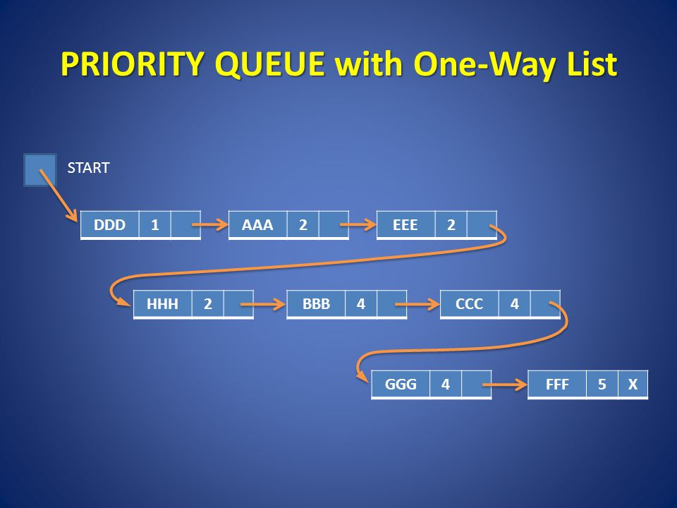 PRIORITY QUEUE with One-Way List