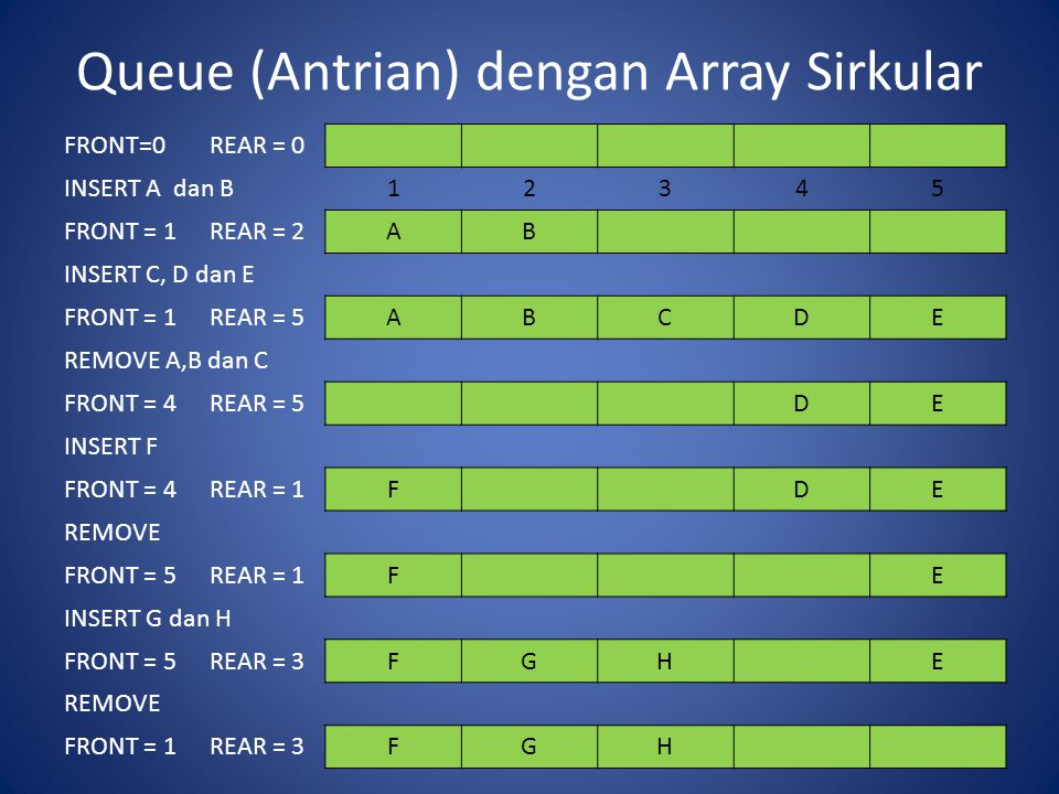 Queue (Antrian) dengan Array Sirkular