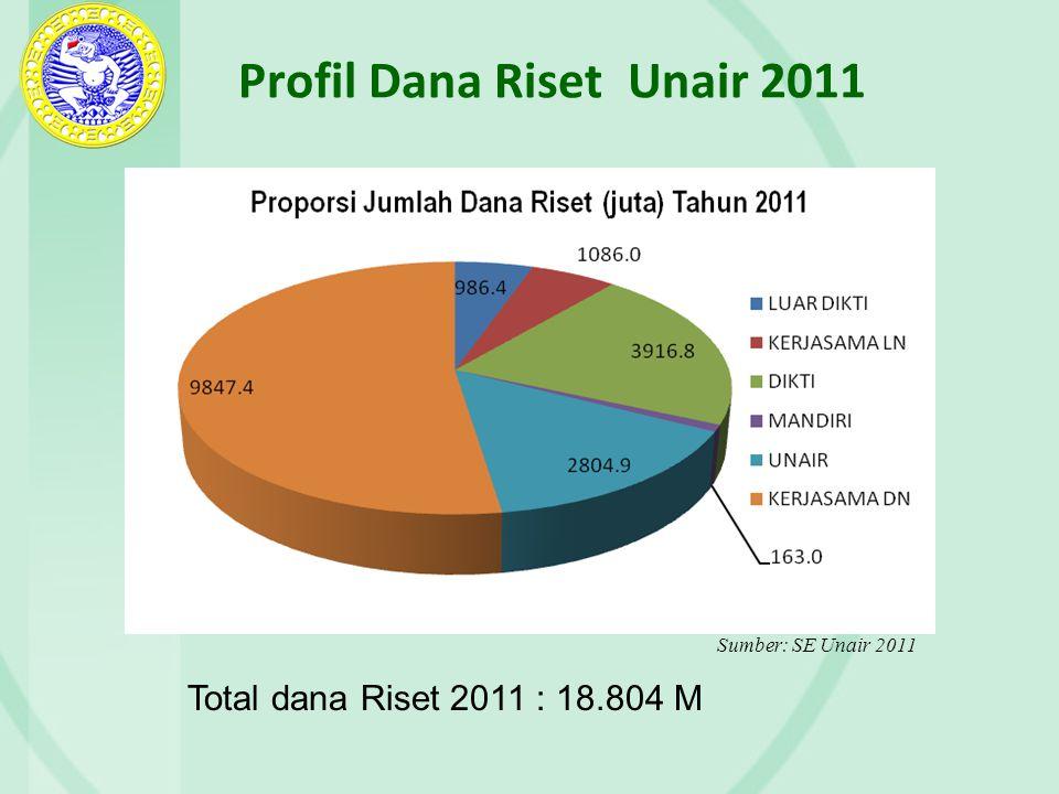 Profil Dana Riset Unair 2011