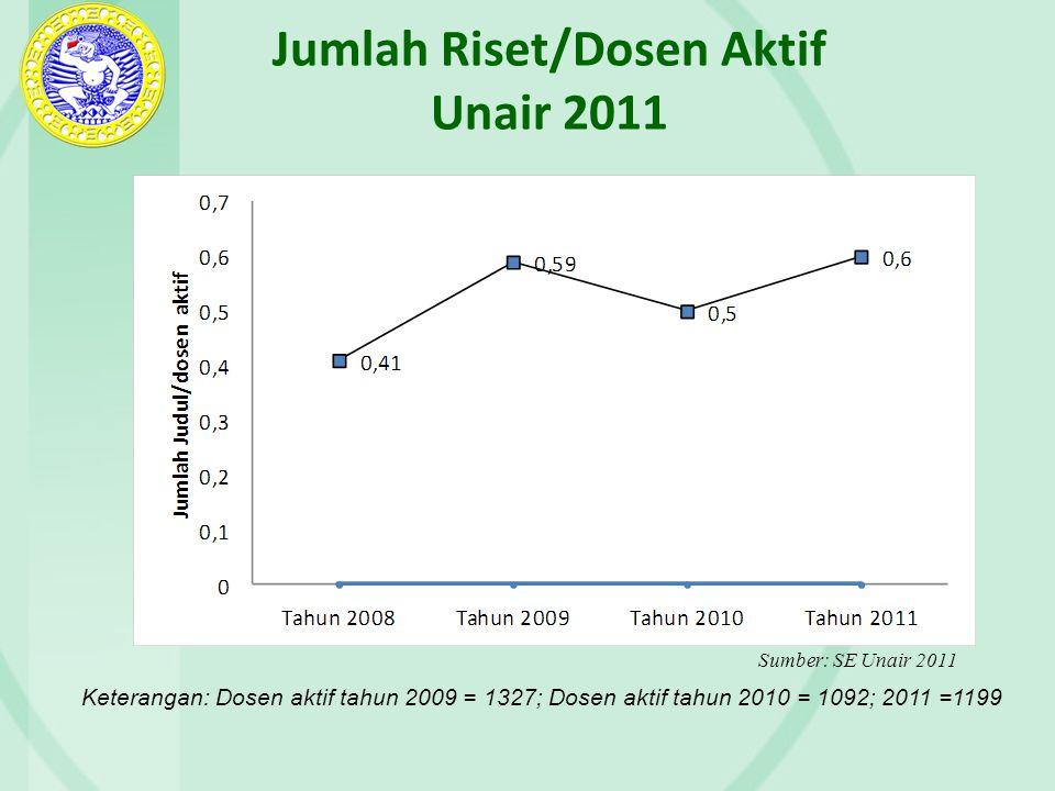 Jumlah Riset/Dosen Aktif Unair 2011