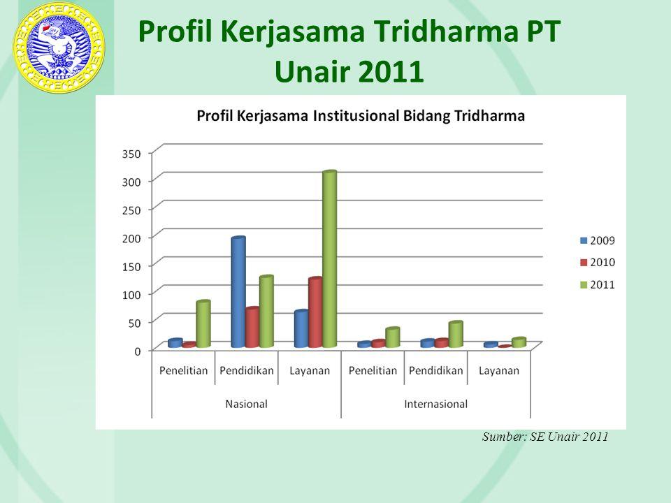 Profil Kerjasama Tridharma PT Unair 2011