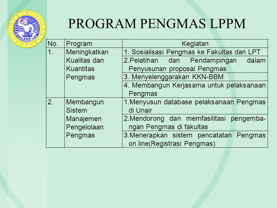 PROGRAM PENGMAS LPPM No. Program Kegiatan 1.