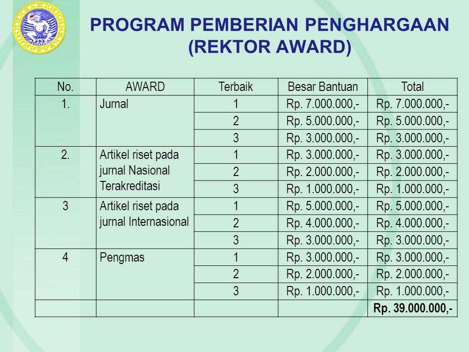 PROGRAM PEMBERIAN PENGHARGAAN (REKTOR AWARD)