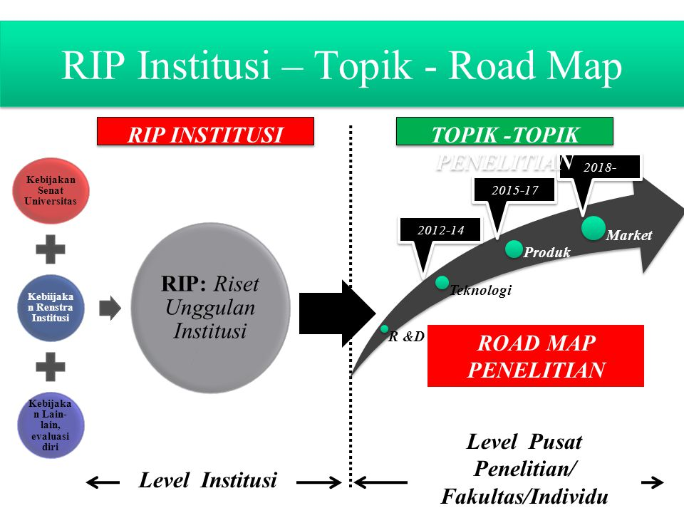 RIP Institusi – Topik - Road Map