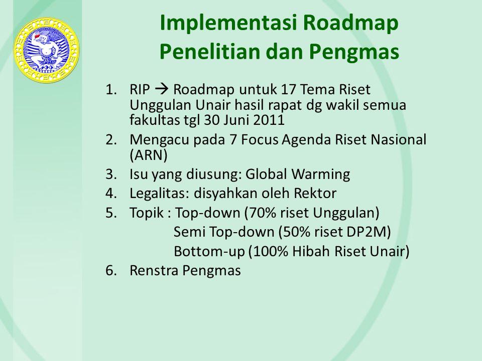 Implementasi Roadmap Penelitian dan Pengmas