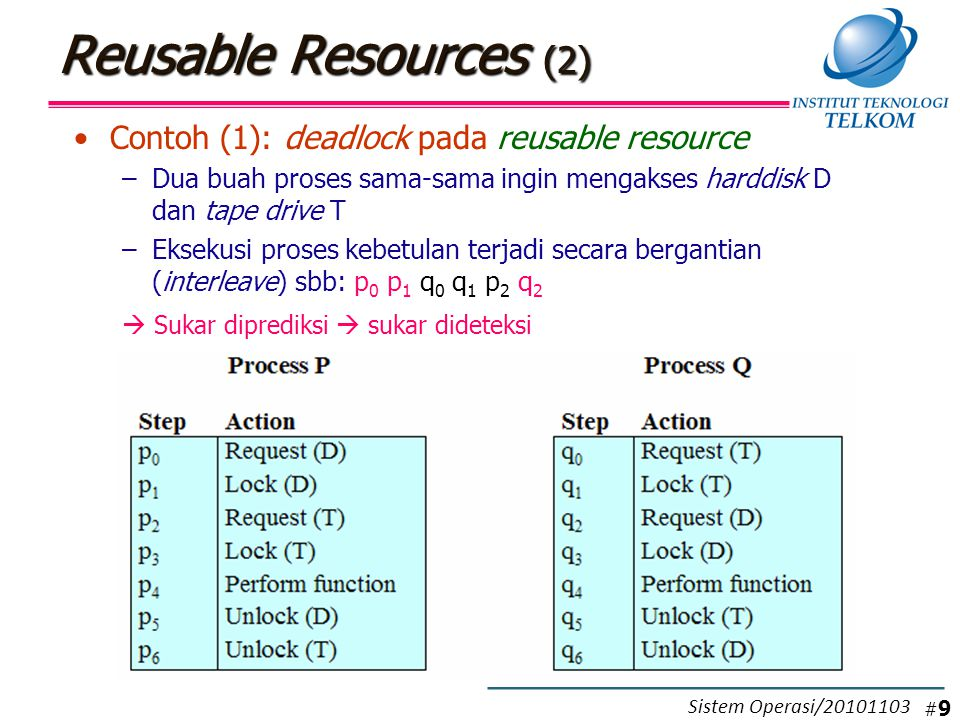Reusable Resources (3) Contoh (2): deadlock pada reusable resource