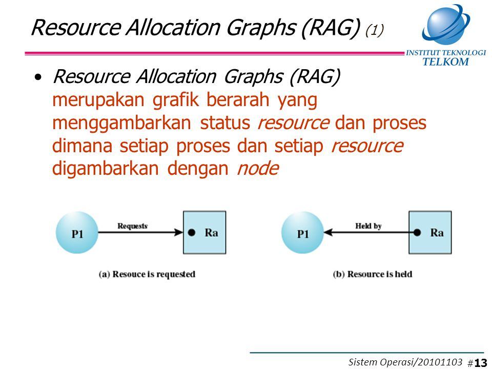 Resource Allocation Graphs (RAG) (2)