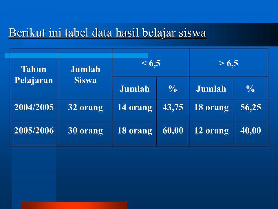 Berikut ini tabel data hasil belajar siswa