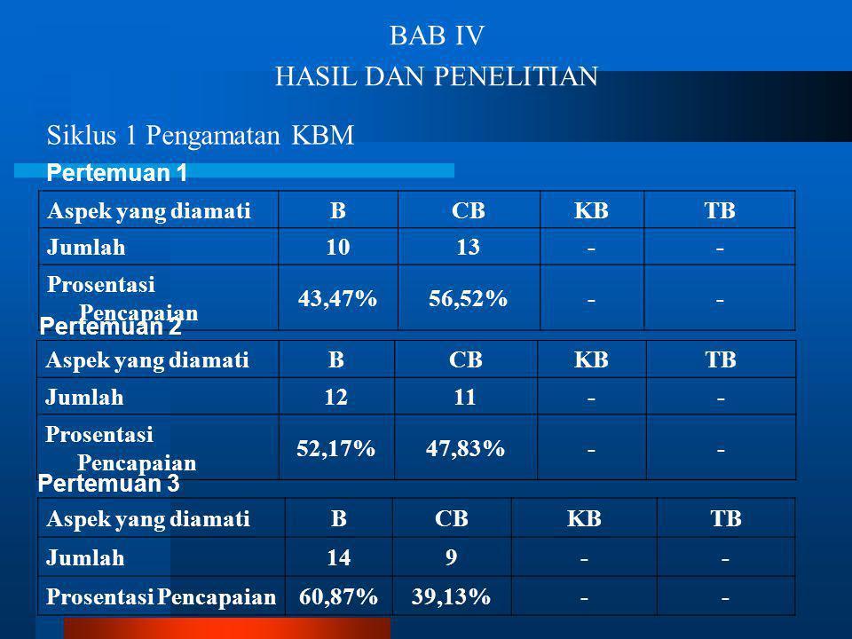 BAB IV HASIL DAN PENELITIAN Siklus 1 Pengamatan KBM Pertemuan 1