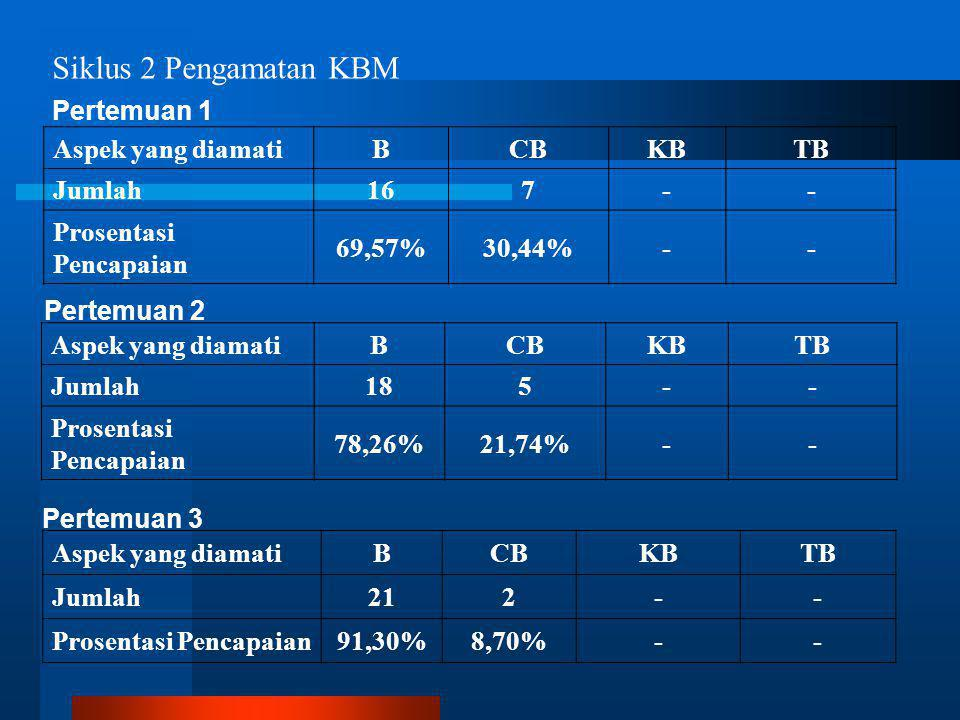 Siklus 2 Pengamatan KBM Pertemuan 1 Aspek yang diamati B CB KB TB