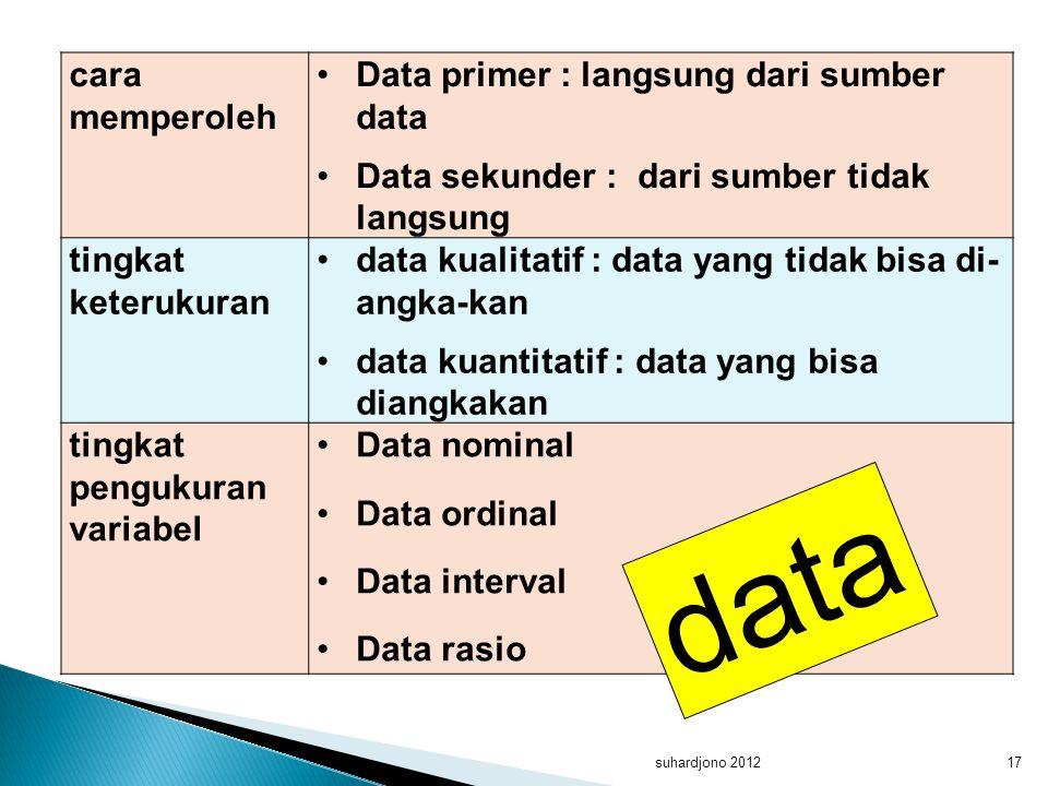 data cara memperoleh Data primer : langsung dari sumber data