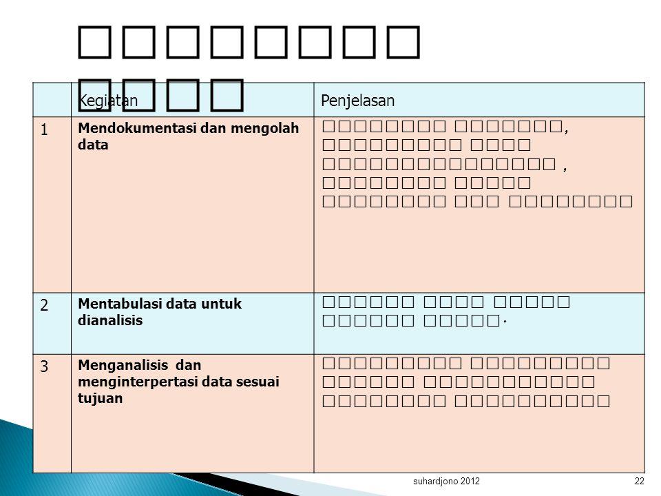 Mengolah data Kegiatan Penjelasan 1 Meneliti kembali, mensortir data