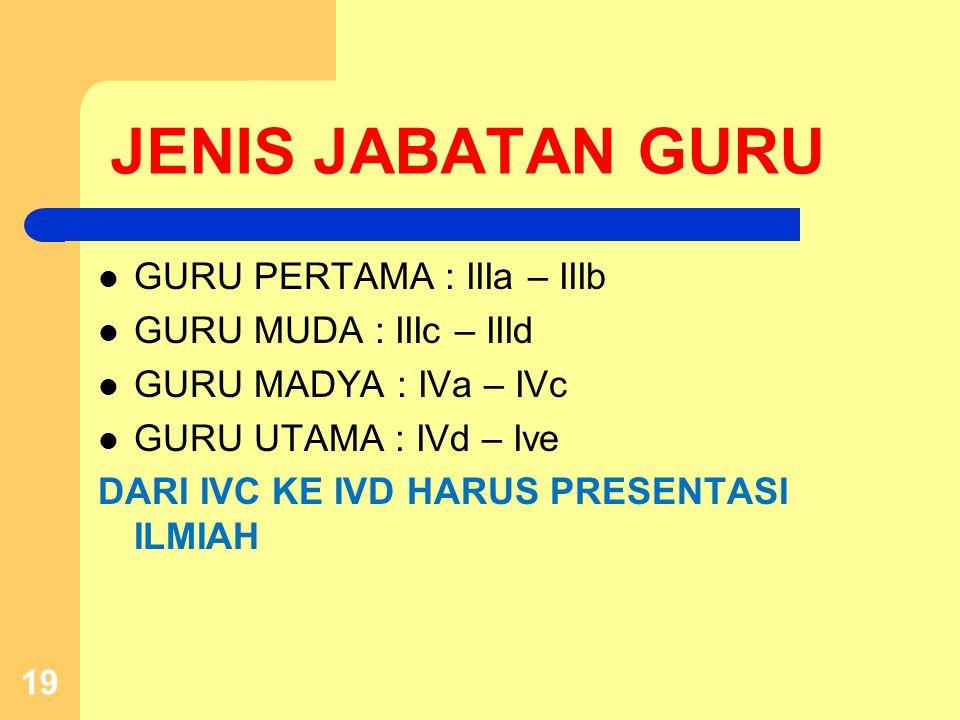 JENIS JABATAN GURU GURU PERTAMA : IIIa – IIIb GURU MUDA : IIIc – IIId