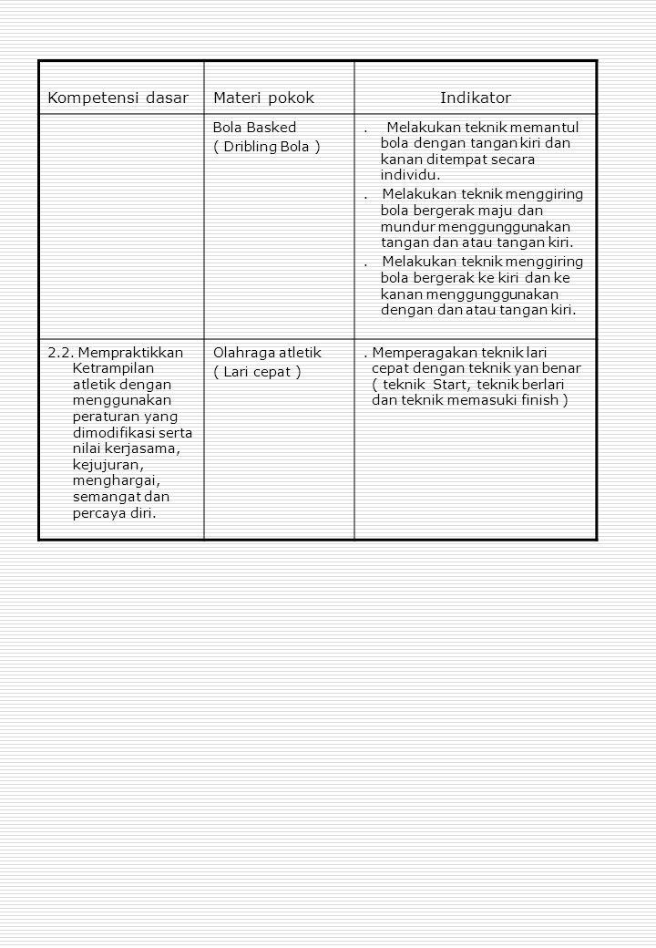 Kompetensi dasar Materi pokok Indikator Bola Basked ( Dribling Bola )