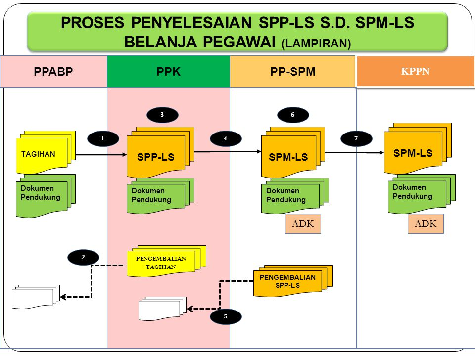 PROSES PENYELESAIAN SPP-LS S.D. SPM-LS BELANJA PEGAWAI (LAMPIRAN)