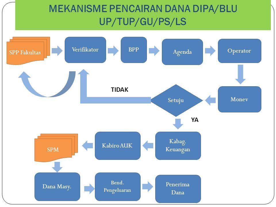 MEKANISME PENCAIRAN DANA DIPA/BLU UP/TUP/GU/PS/LS