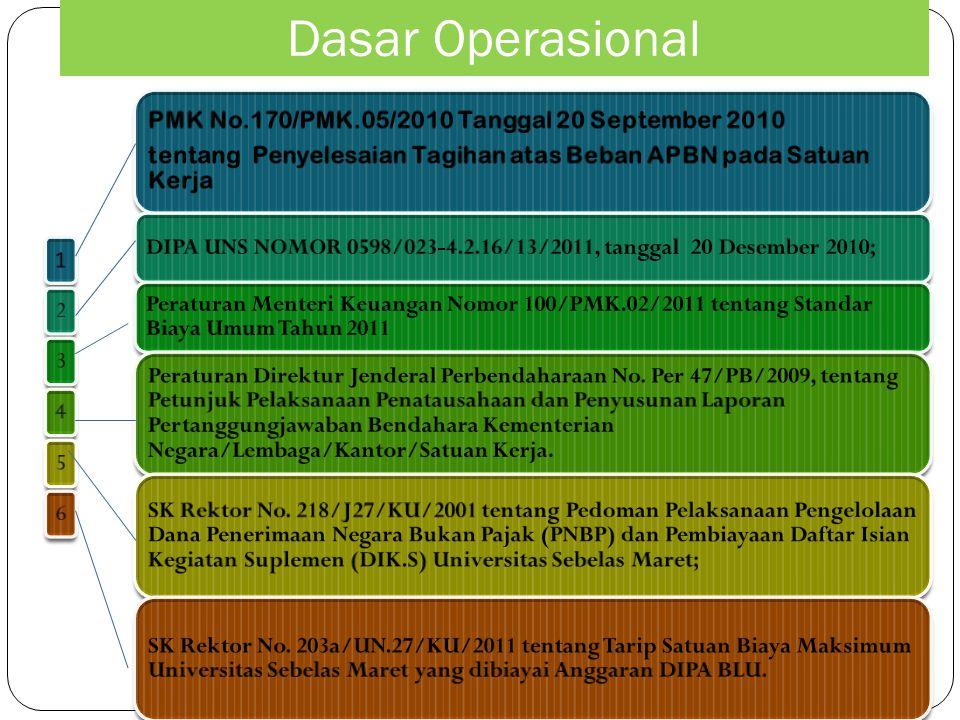 Dasar Operasional PMK No.170/PMK.05/2010 Tanggal 20 September 2010