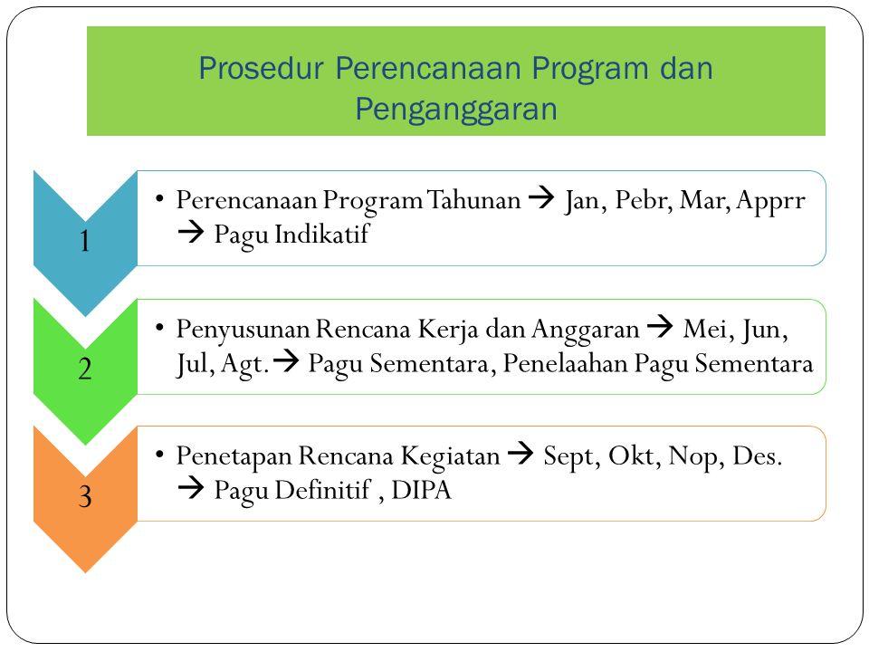 Prosedur Perencanaan Program dan Penganggaran