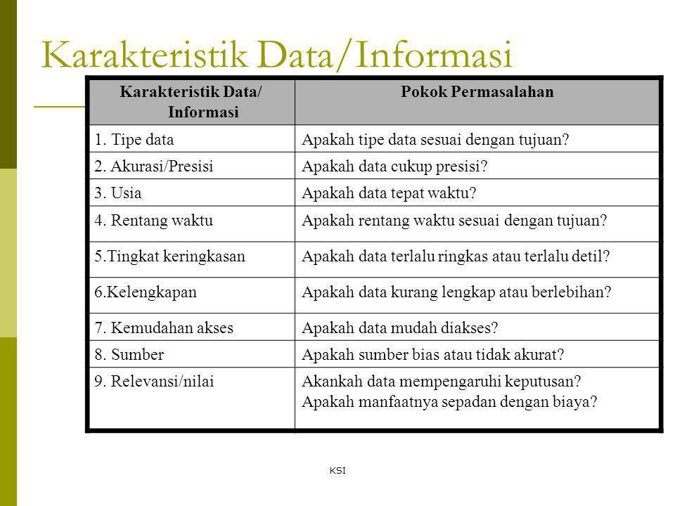 Karakteristik Data/Informasi