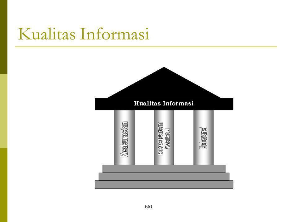 Kualitas Informasi KSI
