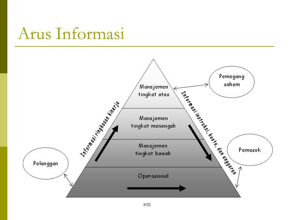 Arus Informasi KSI