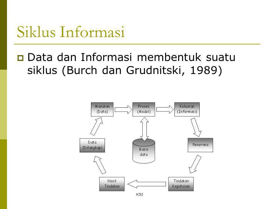 Siklus Informasi Data dan Informasi membentuk suatu siklus (Burch dan Grudnitski, 1989) KSI