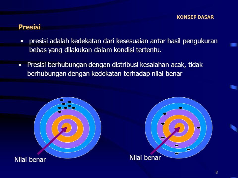 KONSEP DASAR Presisi. presisi adalah kedekatan dari kesesuaian antar hasil pengukuran bebas yang dilakukan dalam kondisi tertentu.