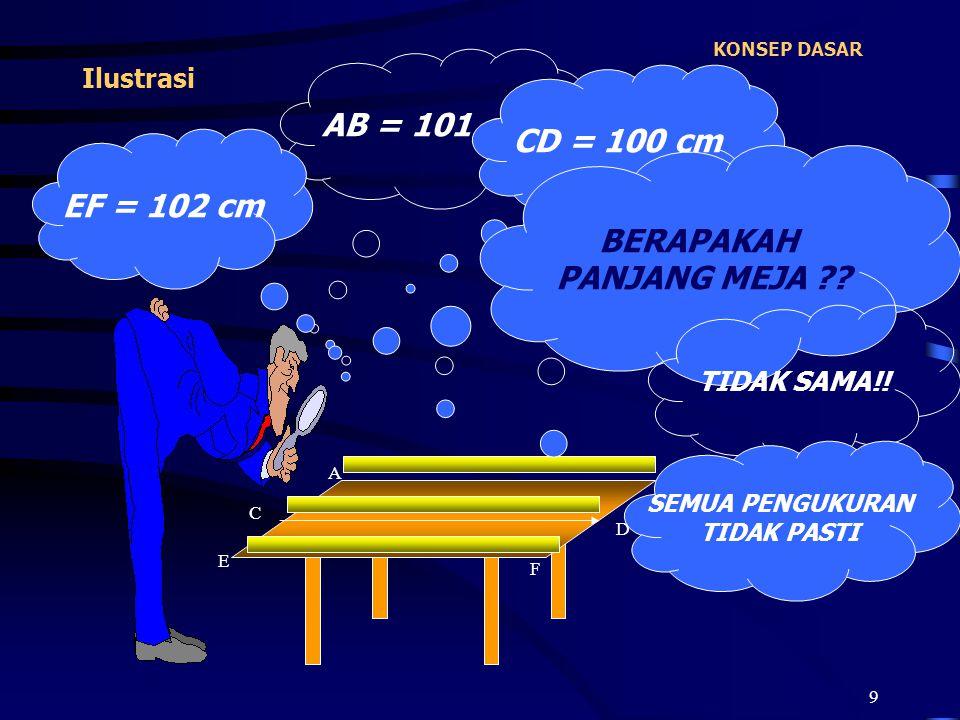 AB = 101 cm CD = 100 cm EF = 102 cm BERAPAKAH PANJANG MEJA