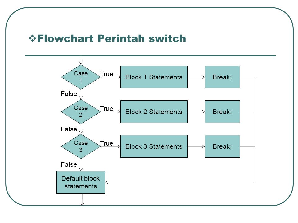 Flowchart Perintah switch