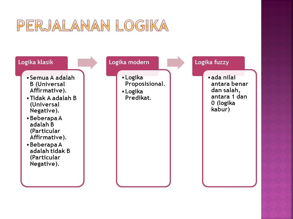Perjalanan logika Logika klasik