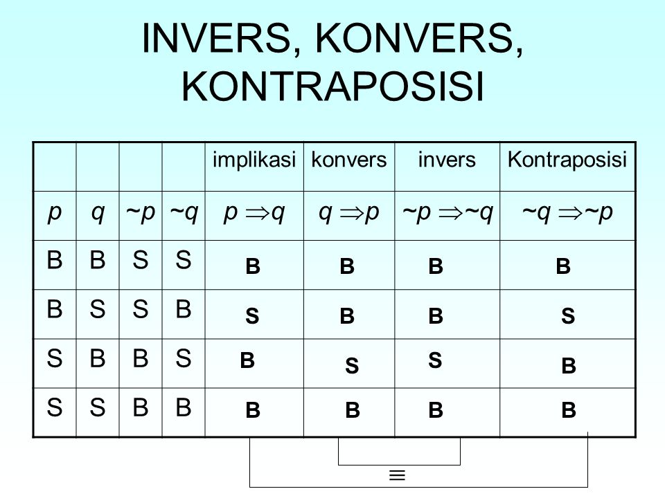 INVERS, KONVERS, KONTRAPOSISI