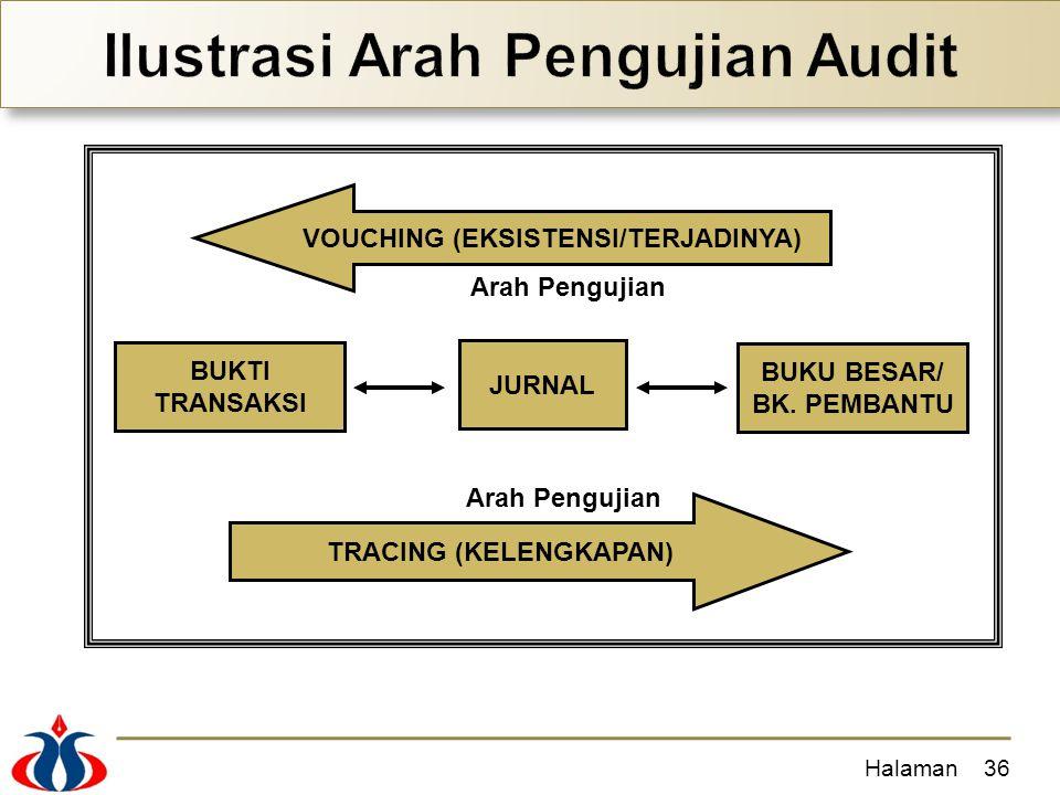 Ilustrasi Arah Pengujian Audit