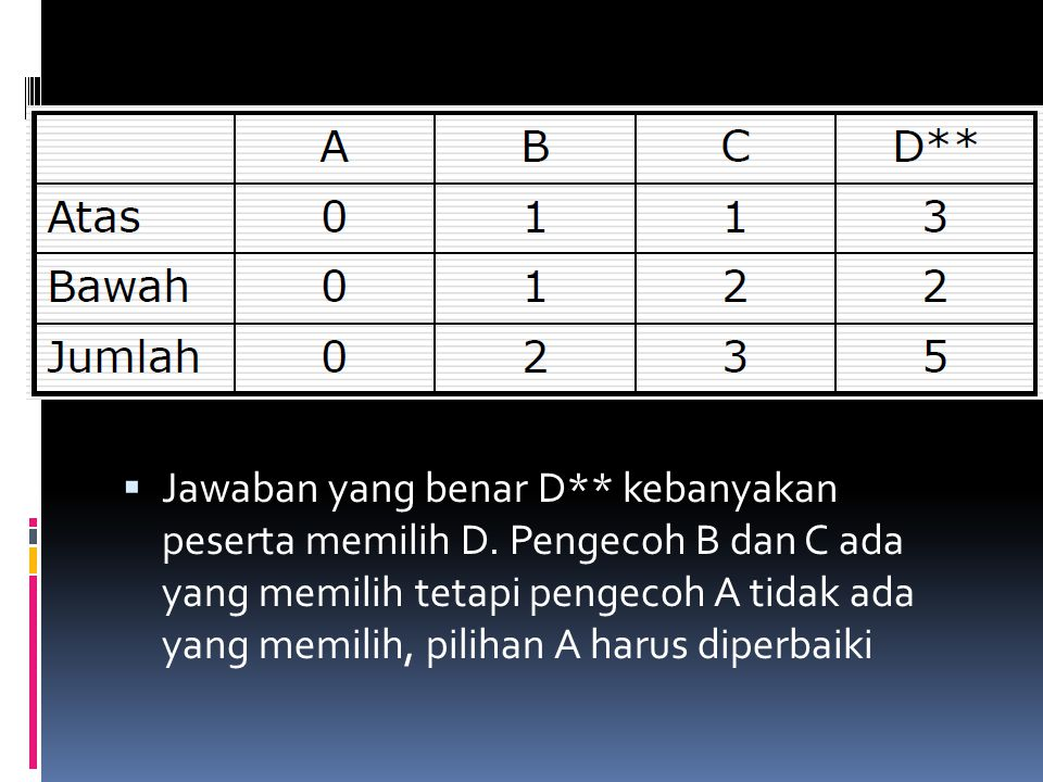 Jawaban yang benar D. kebanyakan peserta memilih D
