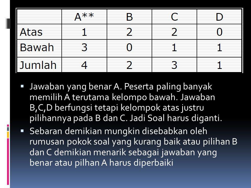 Jawaban yang benar A. Peserta paling banyak memilih A terutama kelompo bawah. Jawaban B,C,D berfungsi tetapi kelompok atas justru pilihannya pada B dan C. Jadi Soal harus diganti.
