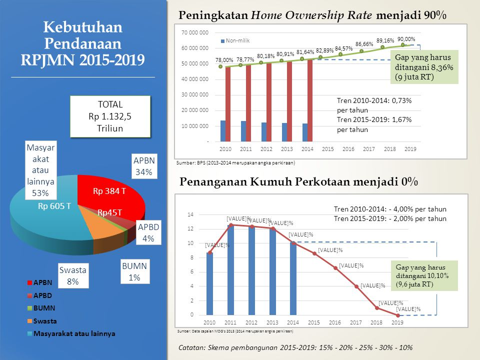 Kebutuhan Pendanaan RPJMN 2015-2019