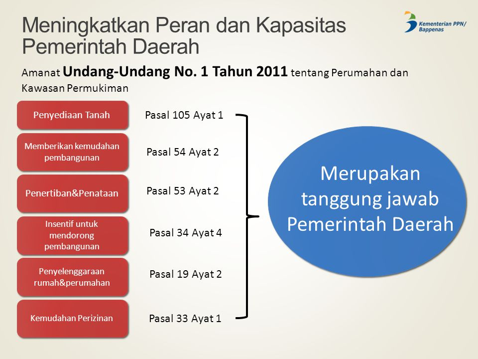 Meningkatkan Peran dan Kapasitas Pemerintah Daerah