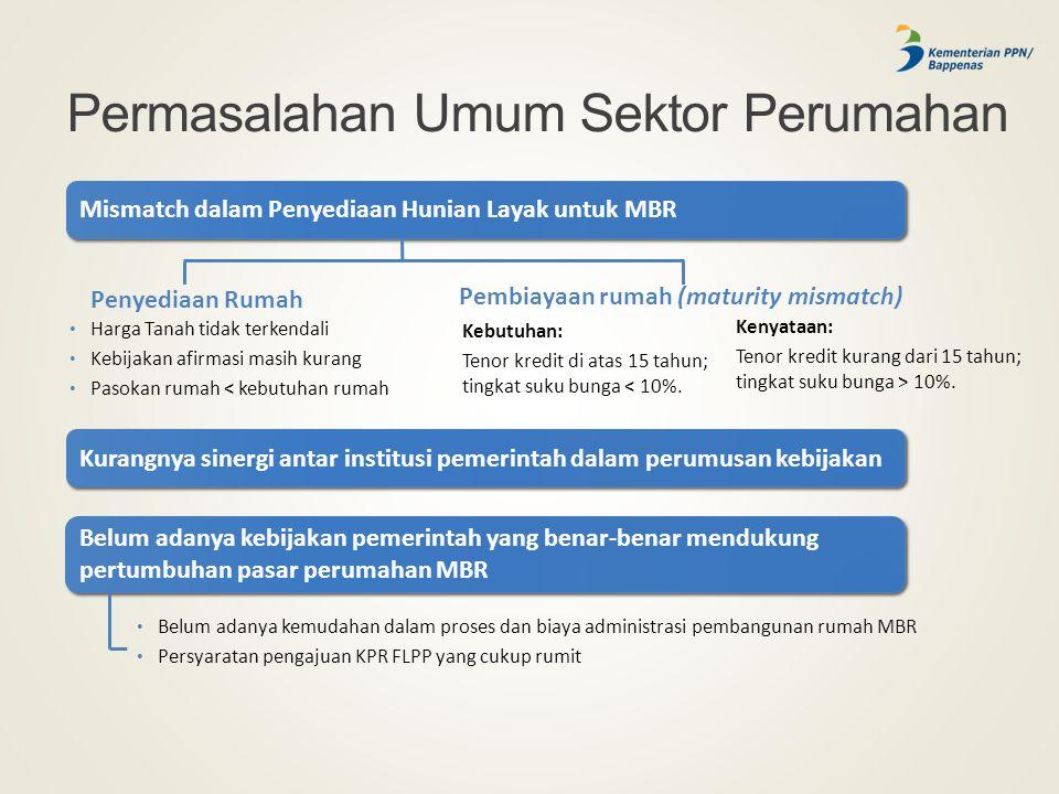 Permasalahan Umum Sektor Perumahan