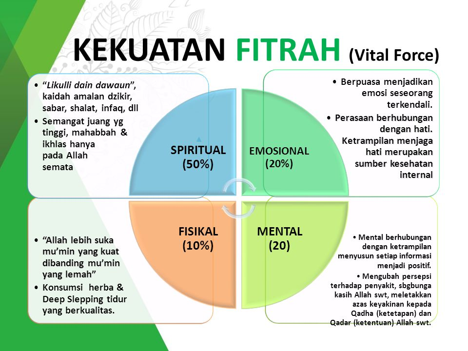 KEKUATAN FITRAH (Vital Force)