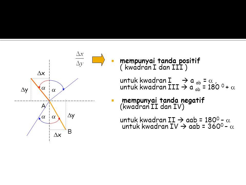 mempunyai tanda positif ( kwadran I dan III )
