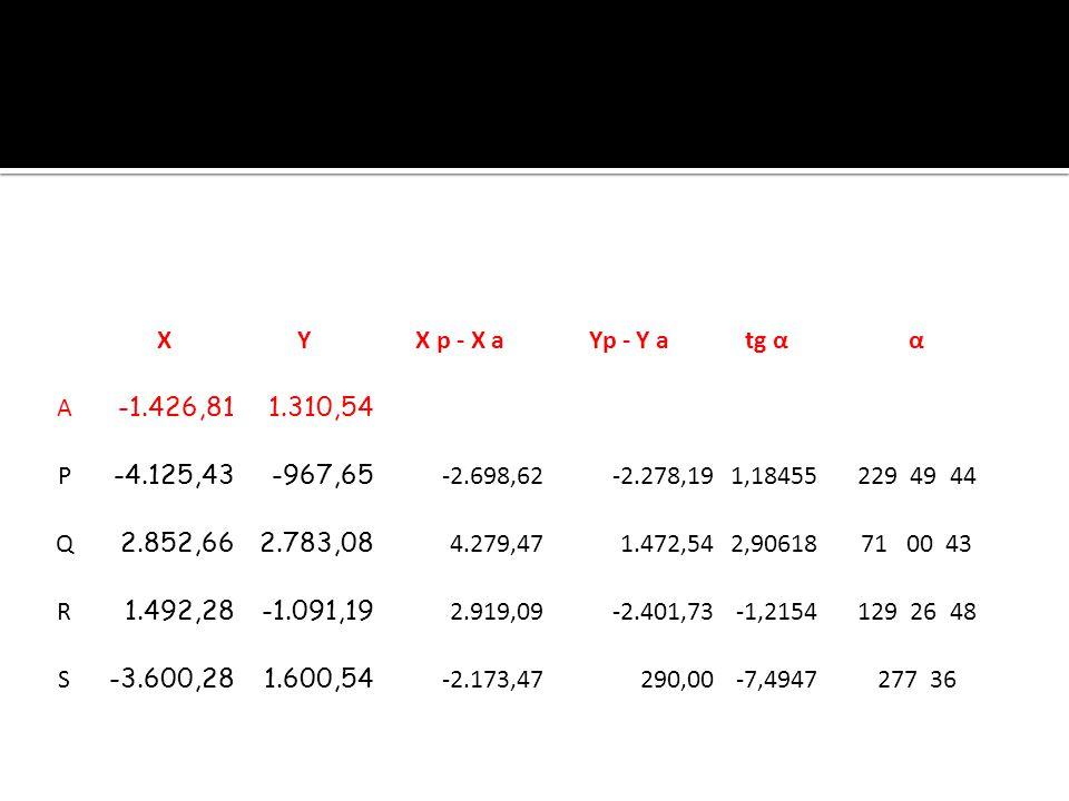 X Y. X p - X a. Yp - Y a. tg α. α. A. -1.426,81. 1.310,54. P. -4.125,43. -967,65. -2.698,62.