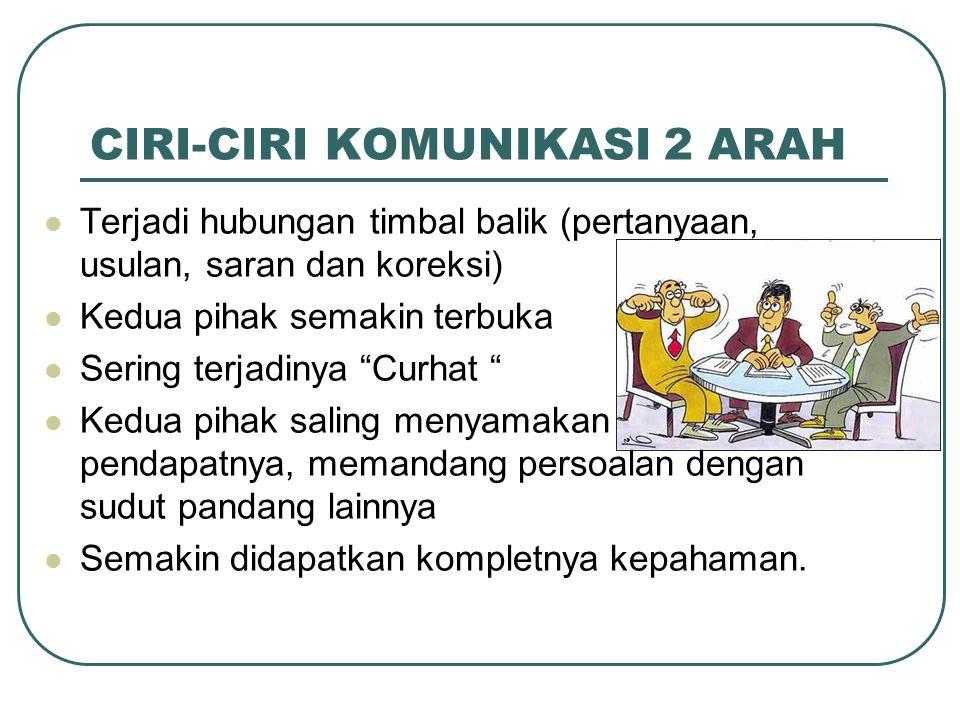CIRI-CIRI KOMUNIKASI 2 ARAH