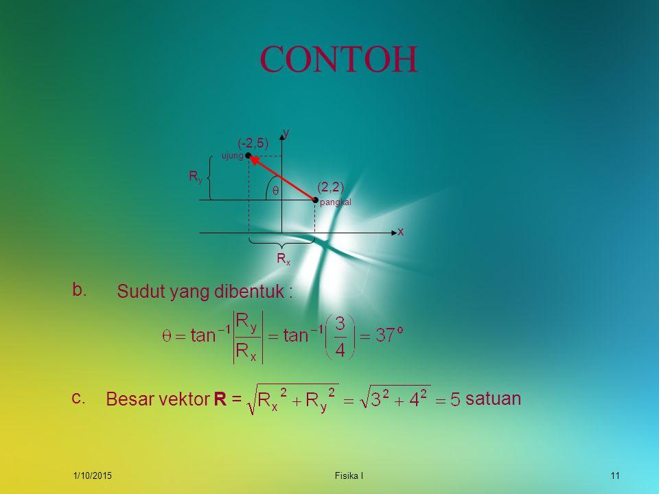 CONTOH b. Sudut yang dibentuk : c. Besar vektor R = satuan y (-2,5) Ry