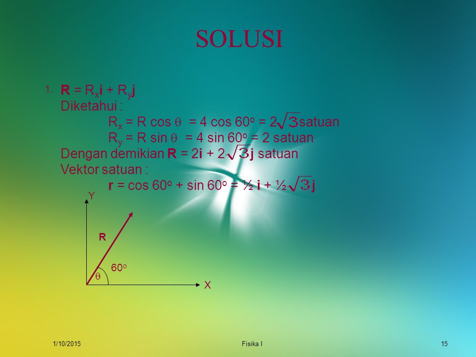 SOLUSI R = Rxi + Ryj Diketahui : Rx = R cos  = 4 cos 60o = 2 satuan