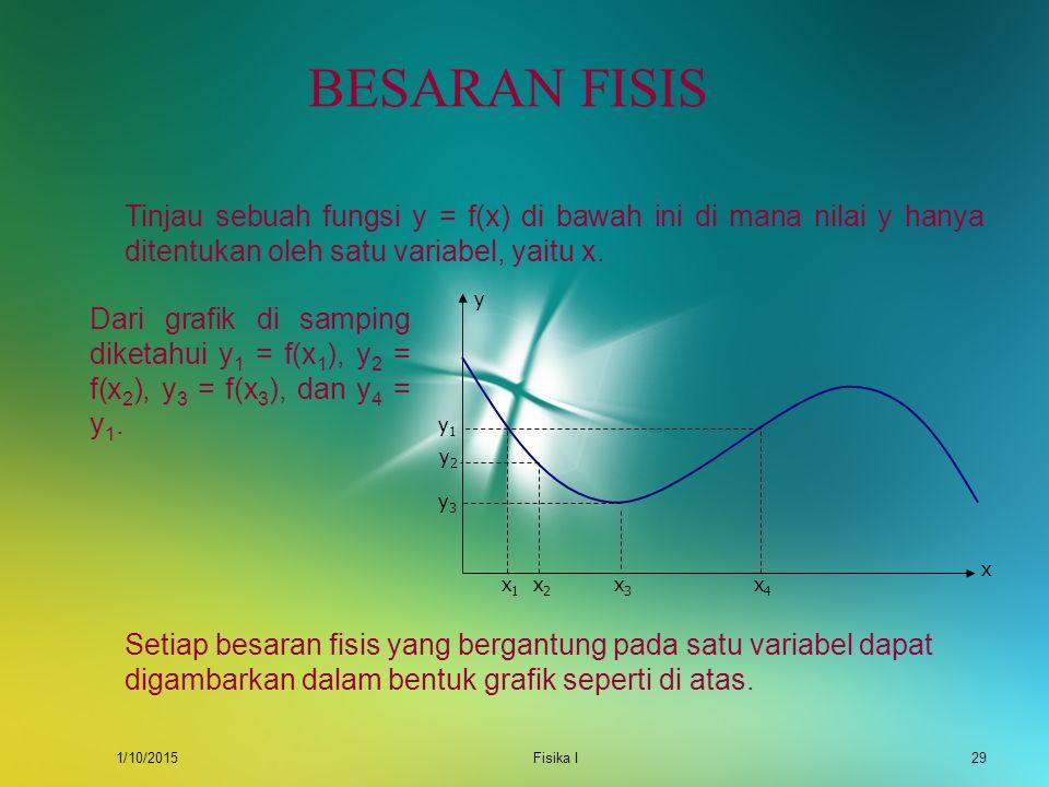 BESARAN FISIS Tinjau sebuah fungsi y = f(x) di bawah ini di mana nilai y hanya ditentukan oleh satu variabel, yaitu x.