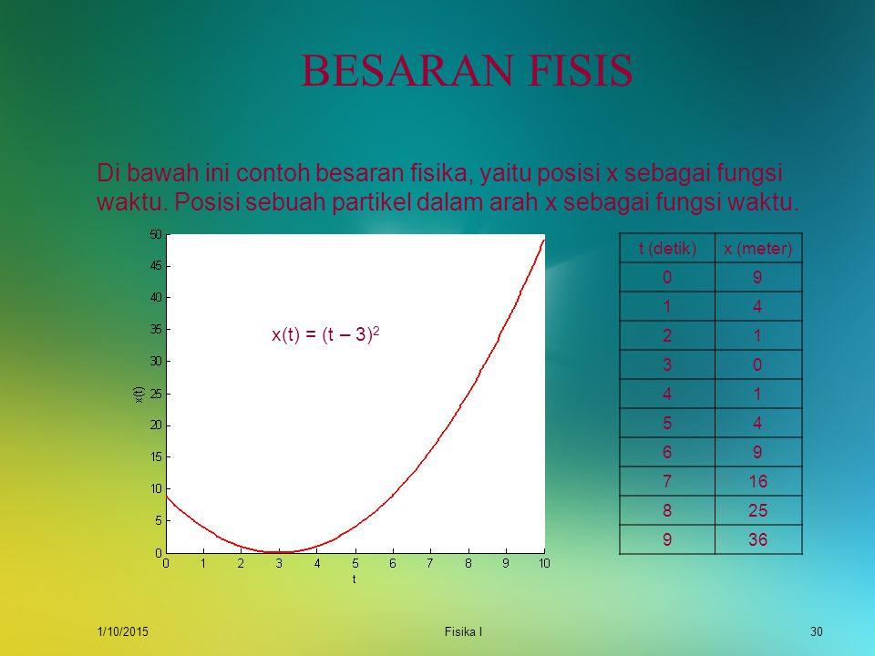 BESARAN FISIS Di bawah ini contoh besaran fisika, yaitu posisi x sebagai fungsi waktu. Posisi sebuah partikel dalam arah x sebagai fungsi waktu.