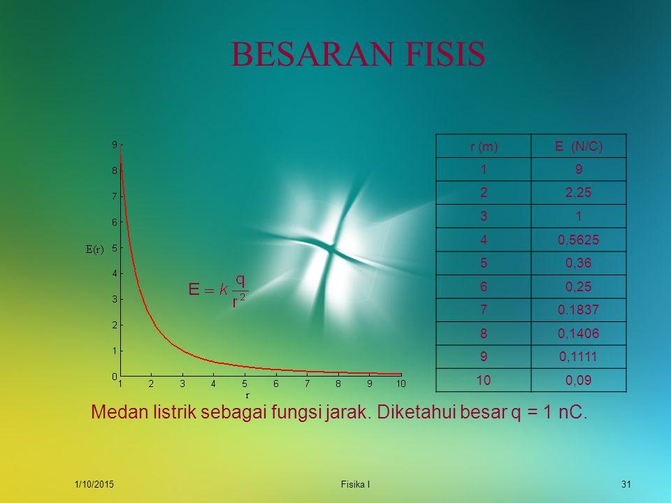 BESARAN FISIS r (m) E (N/C) 1. 9. 2. 2,25. 3. 4. 0,5625. 5. 0,36. 6. 0,25. 7. 0.1837.