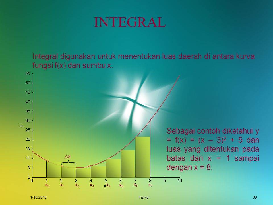 INTEGRAL Integral digunakan untuk menentukan luas daerah di antara kurva fungsi f(x) dan sumbu x. x0.