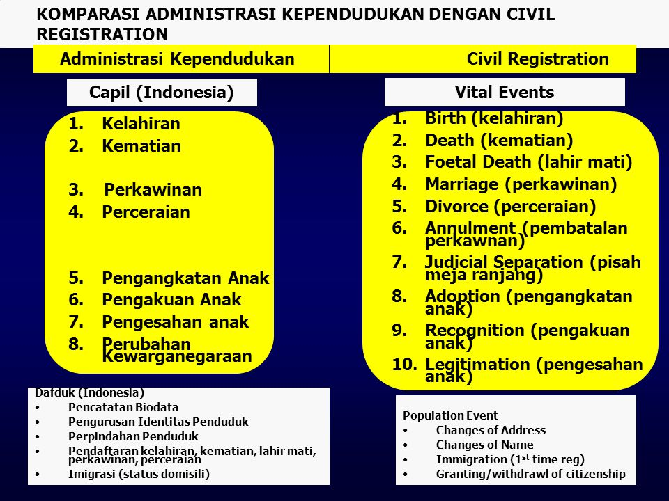 Capil (Indonesia) Vital Events