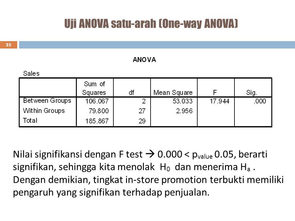 Uji ANOVA satu-arah (One-way ANOVA)